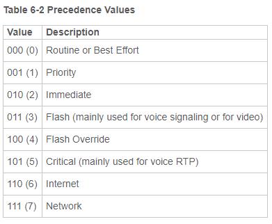 Cisco Precedence Values