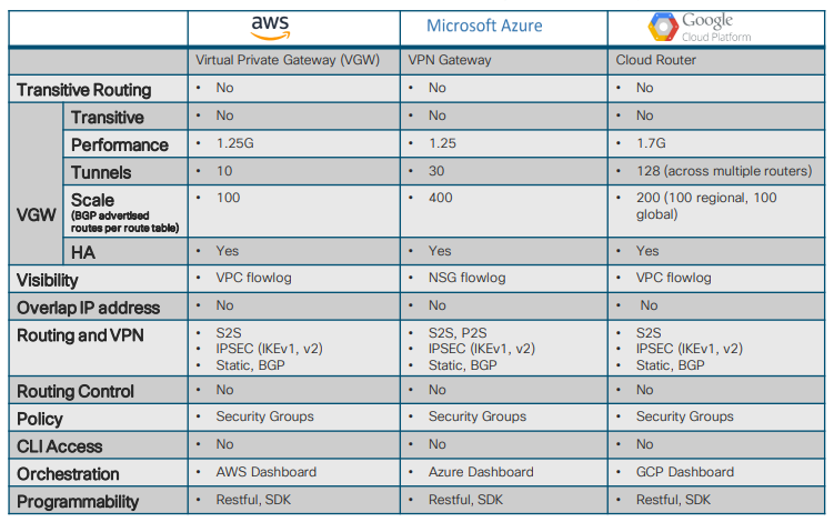 cloud services comparison