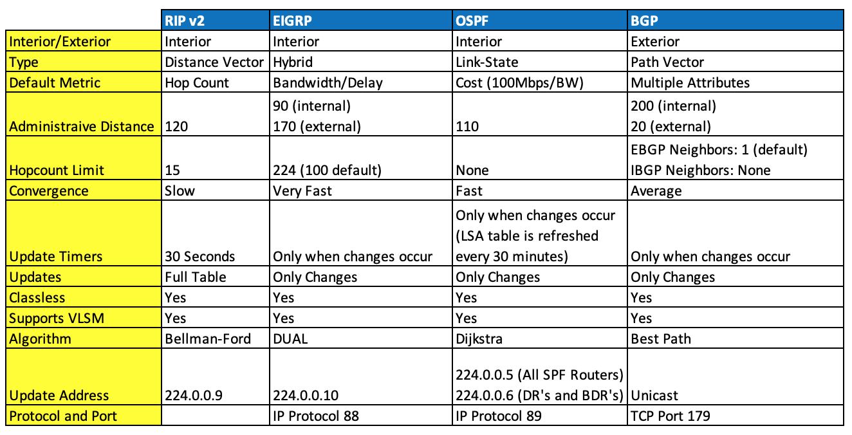 Routing Protocols Comparison Chart