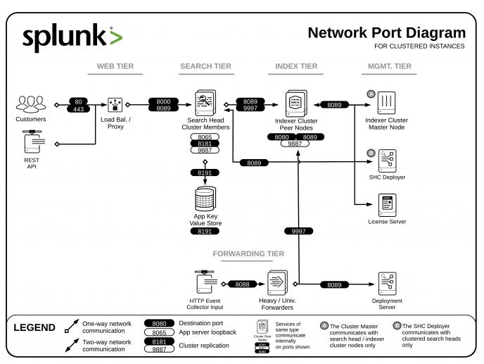 splunk-port-network-clustered