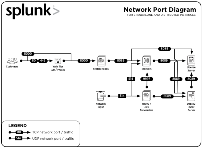 splunk-port-network-stand